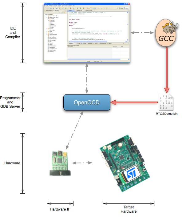 FreeRTOS org STM32 demo using Eclipse, OpenOCD and GCC