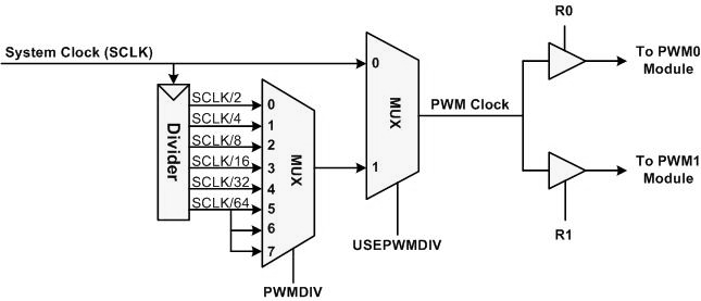 Tm4c Clock sources to pwm.png