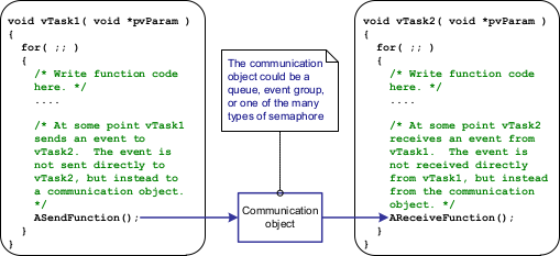 Freertos using communication object.png