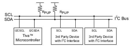 EmSys:TM4C123G LaunchPad - I2C and RTC Interfacing - EdWiki