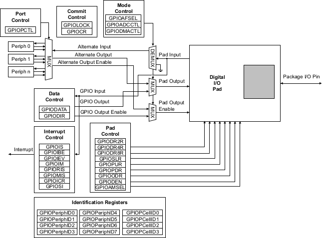 Tm4c123gh6pm gpio block diagram.png