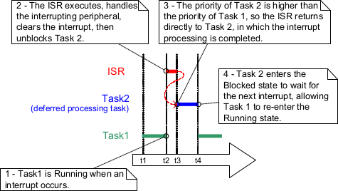 Freertos int process in high priorit task.png