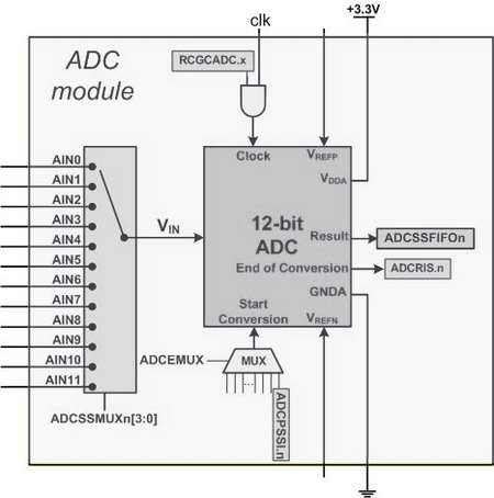 Tm4c adc module.png