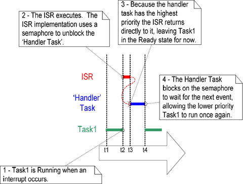 Freertos interrupt and handler task.png