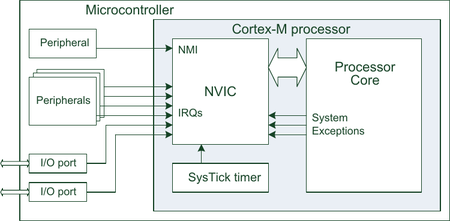 Nvic in arm cortex.png